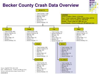 Becker County Crash Data Overview