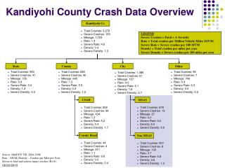 Kandiyohi County Crash Data Overview