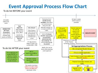 Event Approval Process Flow Chart