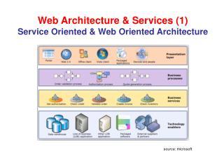 Web Architecture & Services (1) Service  Oriented & Web Oriented  Architecture