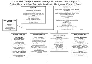 The Sixth Form College, Colchester - Management Structure: From 1 st  Sept 2013