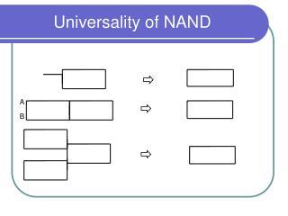 Universality of NAND