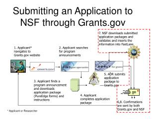 Submitting an Application to NSF through Grants