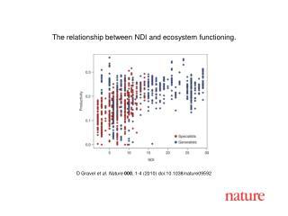 D Gravel  et al. Nature 000 , 1-4 (2010) doi:10.1038/nature09592