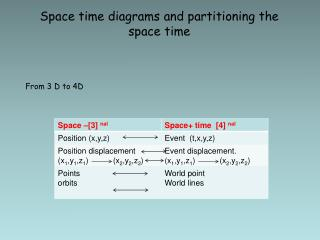 Space time diagrams and partitioning the space time