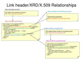 Link header/XRD/X.509 Relationships