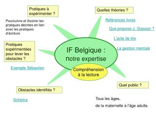 IF Belgique : n otre expertise