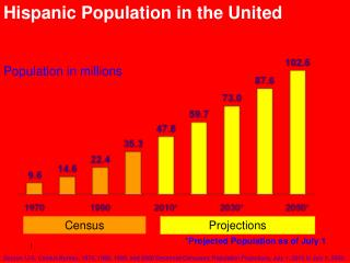 Population in millions