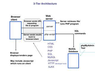 Browser  client