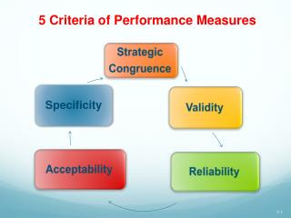 5 Criteria of Performance Measures