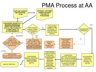 PMA Process at AA
