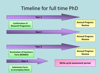 Timeline for full time PhD