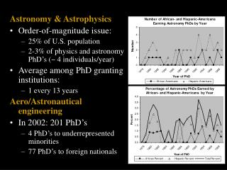 Astronomy & Astrophysics Order-of-magnitude issue: 25% of U.S. population