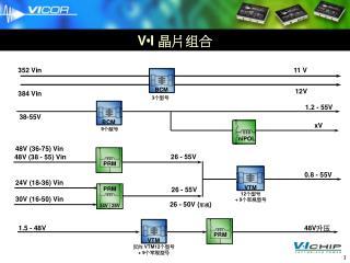 V • I  晶片组合