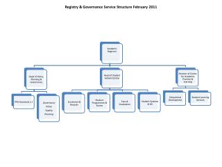 Registry & Governance Service Structure February 2011