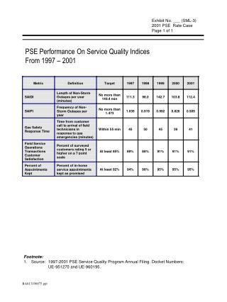 PSE Performance On Service Quality Indices From 1997 – 2001