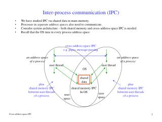 Inter-process communication (IPC)