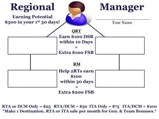 RTA or DCM Only = $25   RTA/DCM = $50  ITA Only = $75   ITA/DCM = $100