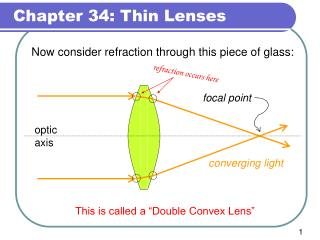 Now consider refraction through this piece of glass: