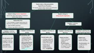 Teacher Letters of Recommendation Typical Process/Procedures