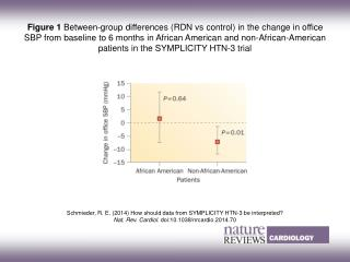 Schmieder, R. E.  (2014)  How should data from SYMPLICITY HTN‑3 be interpreted?