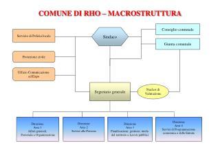 COMUNE  DI  RHO � MACROSTRUTTURA