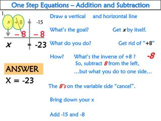 One Step Equations – Addition and Subtraction