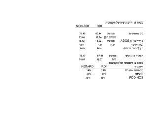 טבלה 1:  הדמוגרפיה של הקבוצות RDI RDI -  NON