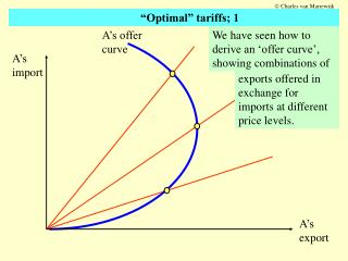 A's offer curve