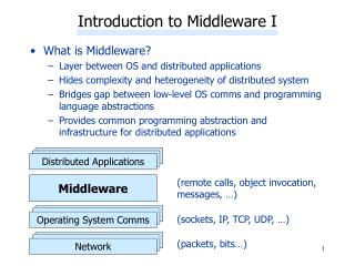 Introduction to Middleware I