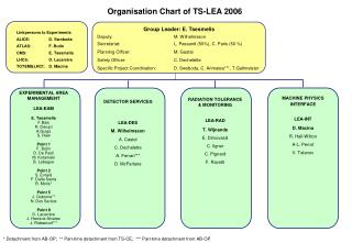 Organisation Chart of TS-LEA 2006