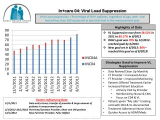 In+care  04: Viral Load Suppression