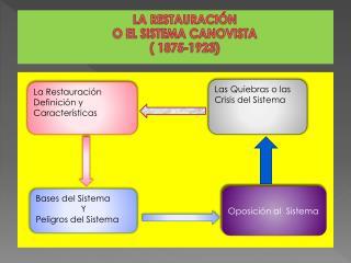 LA RESTAURACIÓN O EL SISTEMA CANOVISTA ( 1875-1923 )
