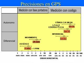 Precisiones en GPS