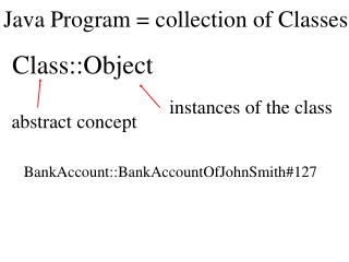 Java Program = collection of Classes