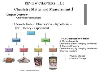 Chemistry Matter and Measurement  1