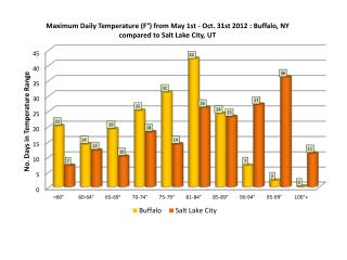 temperature-comparison-buffalo-vs-salt-lake-city