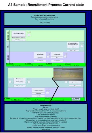 A3 Sample: Recruitment Process Current state