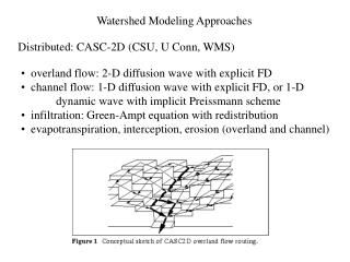 Watershed Modeling Approaches