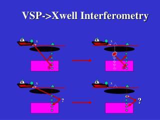 VSP->Xwell Interferometry