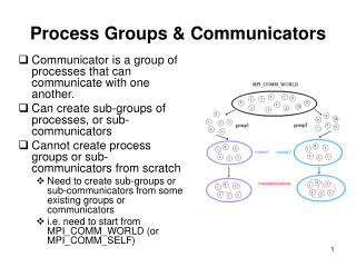 Process Groups & Communicators
