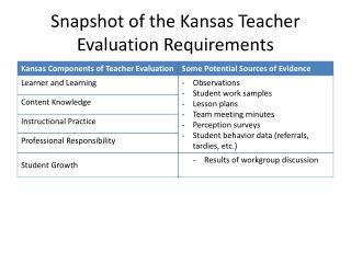Snapshot of the Kansas Teacher Evaluation Requirements