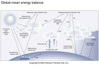 Global-mean energy balance