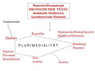 Bauweise/Dramaturgie DRAMATISCHER  TEXTE: dominante Strukturen, konstituierende Elemente