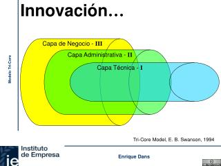 Innovaci�n �
