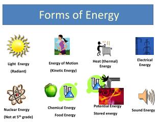 Light  Energy (Radiant)