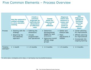 Five Common Elements – Process Overview
