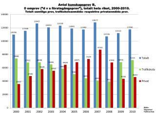 Antal kunskapsprov B, 0 st omprov, riket, tot samt tsk och privat, 2000-2010