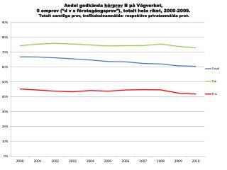 Andel godkända körprov B, 0 omprov, riket, totalt, trafikskola och privat, 2000-2010