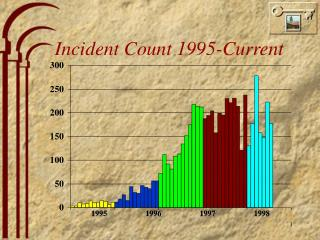 Incident Count 1995-Current
